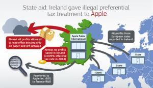 State Aid Apple