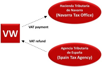 Spain Tax Blog Post Diagram--LL
