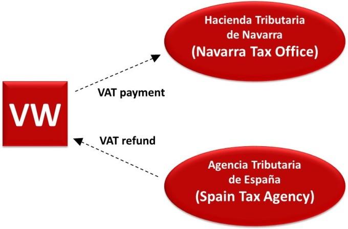 Spain Tax Blog Post Diagram--LL